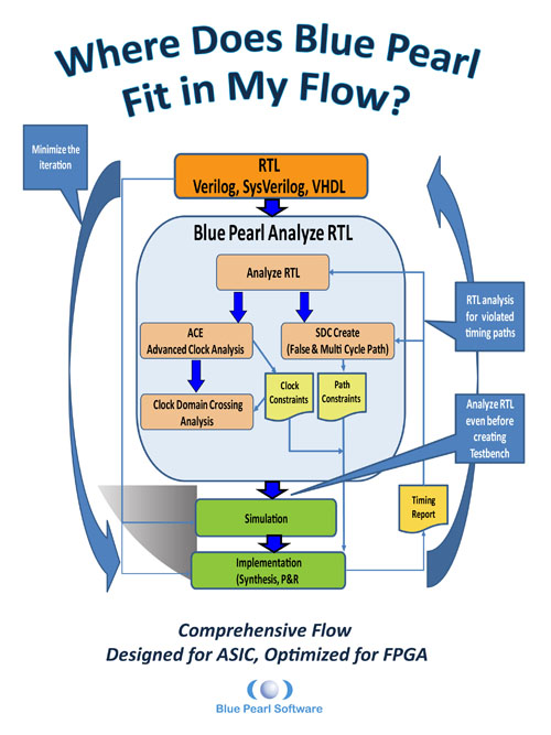 Where Does RTL lint tool fit in my design flow?