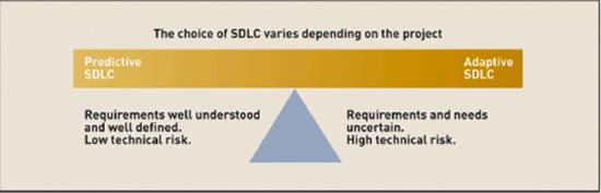 Predictive_sdlc_vs_Adaptive_sdlc
